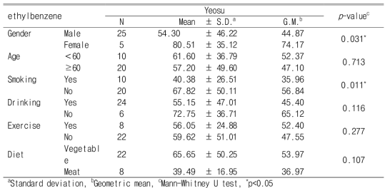 Personal exposure levels of ethylbenzene according to demographic characteristics and lifestyle (Unit : ng/㎥)