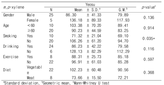 Personal exposure levels of m,p-xylene according to demographic characteristics and lifestyle (Unit : ng/㎥)