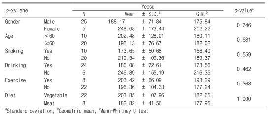 Personal exposure levels of o-xylene according to demographic characteristics and lifestyle (Unit : ng/㎥)