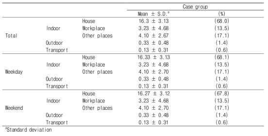 Time activity patterns of the subjects who participated in volatile organic compounds measurement (Unit : hr)