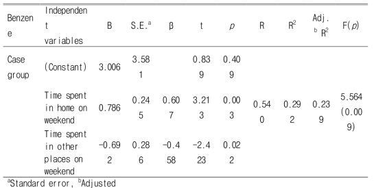 Multiple linear regression analysis of personal exposure levels of benzene