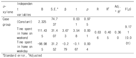 Multiple linear regression analysis of personal exposure levels of o-xylene