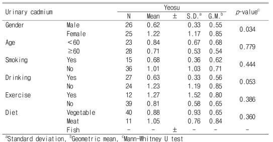 Urinary cadmium levels according to demographic characteristics and lifestyle before creatinine correction (Unit :㎍/L)