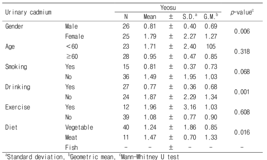 Urinary cadmium levels according to demographic characteristics and lifestyle after creatinine correction (Unit : ㎍/g creatinine)