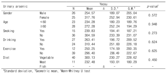 Urinary arsenic levels according to demographic characteristics and lifestyle after creatinine correction (Unit : ㎍/g creatinine)