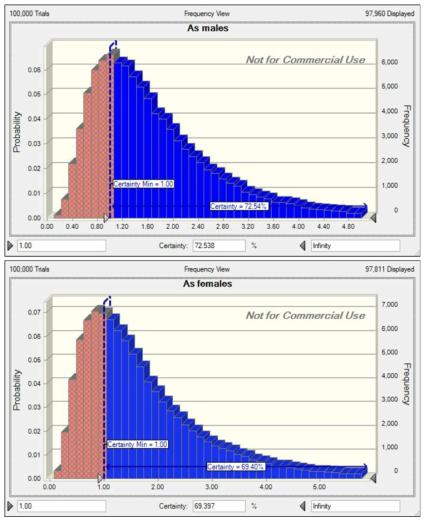 Harzard Quotients of cadmium according to gender