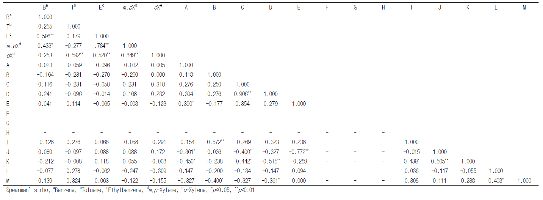 Correlation between diseases related questionnaire items and VOCs
