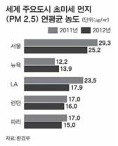 우리나라와 세계 주요도시의 초미세 먼지 연평균 농도 비교 (출처: 환경부)
