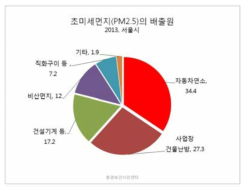 2013년 서울시의 초미세먼지의 배출원 (출처: 환경보건시민센터)