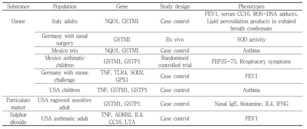 대기오염 관련 후보 유전자의 예