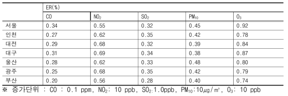 대기오염도 단위 증가에 따른 초과위험도(ER : Excess Risk, %)(전연령)