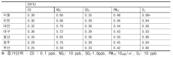 대기오염도 단위 증가에 따른 초과위험도(ER: Excess Risk, %)(65세 이상)