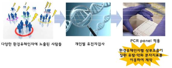 환경유해인자별 상부호흡기 질환 유전자 검사