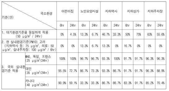 초미세먼지(PM2.5) 기준(안)에 따른 초과율 분석의 예
