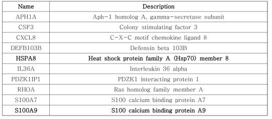 세포 모델 기반 상부호흡기 유래 염증성 질환 유발·악화 분자적 네트워크 상 과발현된 유전자군
