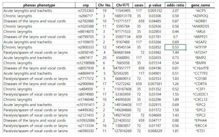PheWAS 데이터베이스 내 후두염 관련 SNP 목록 및 정보 중 일부