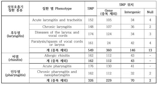 PheWAS 분석을 통해 얻은 상부 호흡기 질환 연관 SNP 정보
