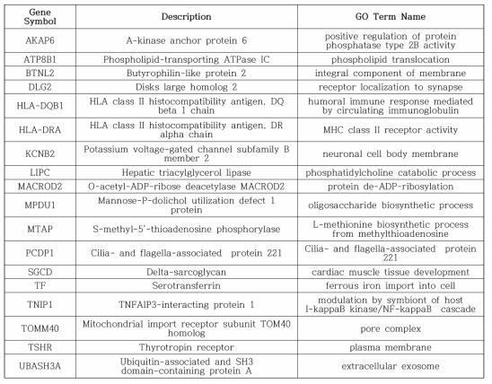 후두염, 비염, 인두염에서 공통적으로 연관성을 나타낸 유전자 목록