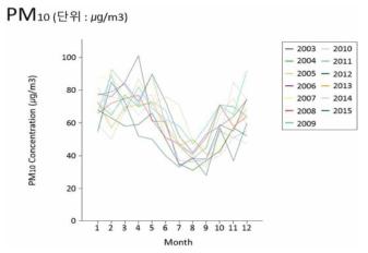2003년~2015년 국내 경기도의 대기오염 수치