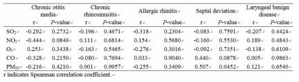 대기오염 수준과 ENT 발병률 사이의 상관계수