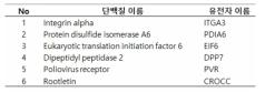 Secretome 분석을 통해 식별된 DEP 처리에 의해 과분비 되고 LPS 공처리에 의해 분비가 감소되는 단백질군