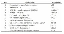 Secretome 분석을 통해 식별된 DEP 처리에 의해 과분비 되고 LPS 공처리에 의해 분비가 증가되는 단백질군