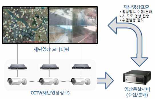 기존 재난영상정보 시스템