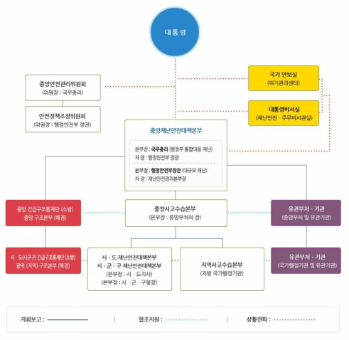 국가 재난관리 체계 (source : 대구광역시)