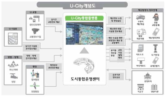 U-City 개념도