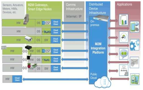 OneM2M 기반 스마트시티 데이터 통합 플랫폼 구성