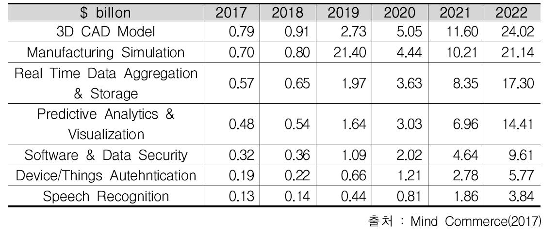 전 세계 IoT 디지털 트윈 관련 시장 전망