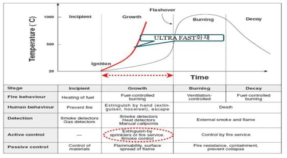 화재성장단계와 소방·방화시스템 (자료 :NFPA 72B