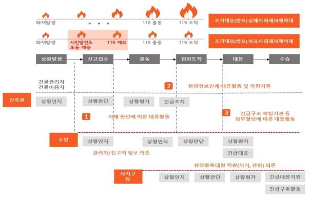 시간 경과에 따른 화재 재난 대응