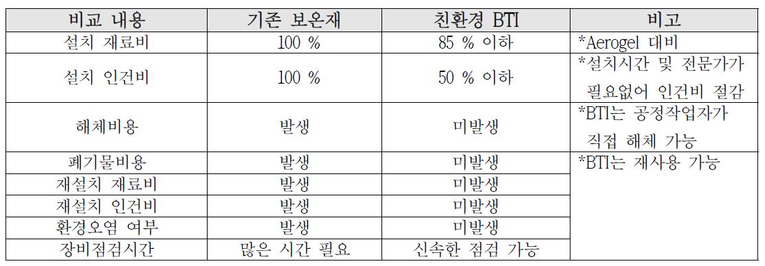 기존보온재와 친환경 BTI 보온재 경제적/환경적 측면 비교분석)