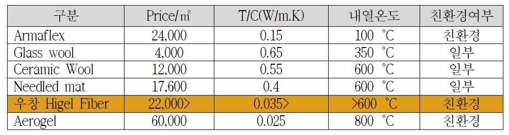 타 무기계열의 보온재와 우창 Higel Fiber 특성 비교