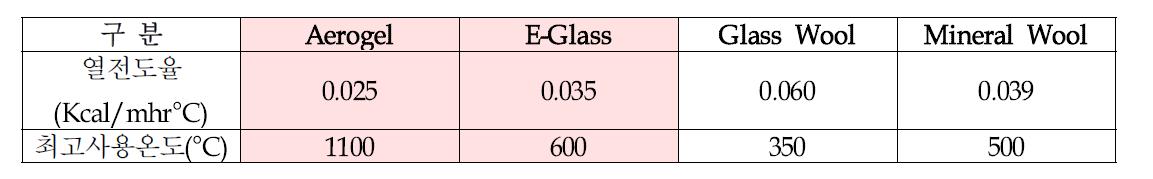보온소재 열전도율 및 최고사용온도