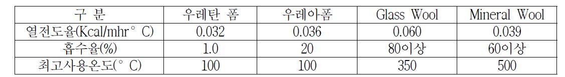 각 보온소재의 열전도율, 흡수율, 최고사용온도 비교표