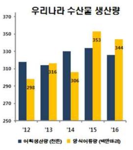 Aquacultural production in South Korea ('15 KOSTAT)