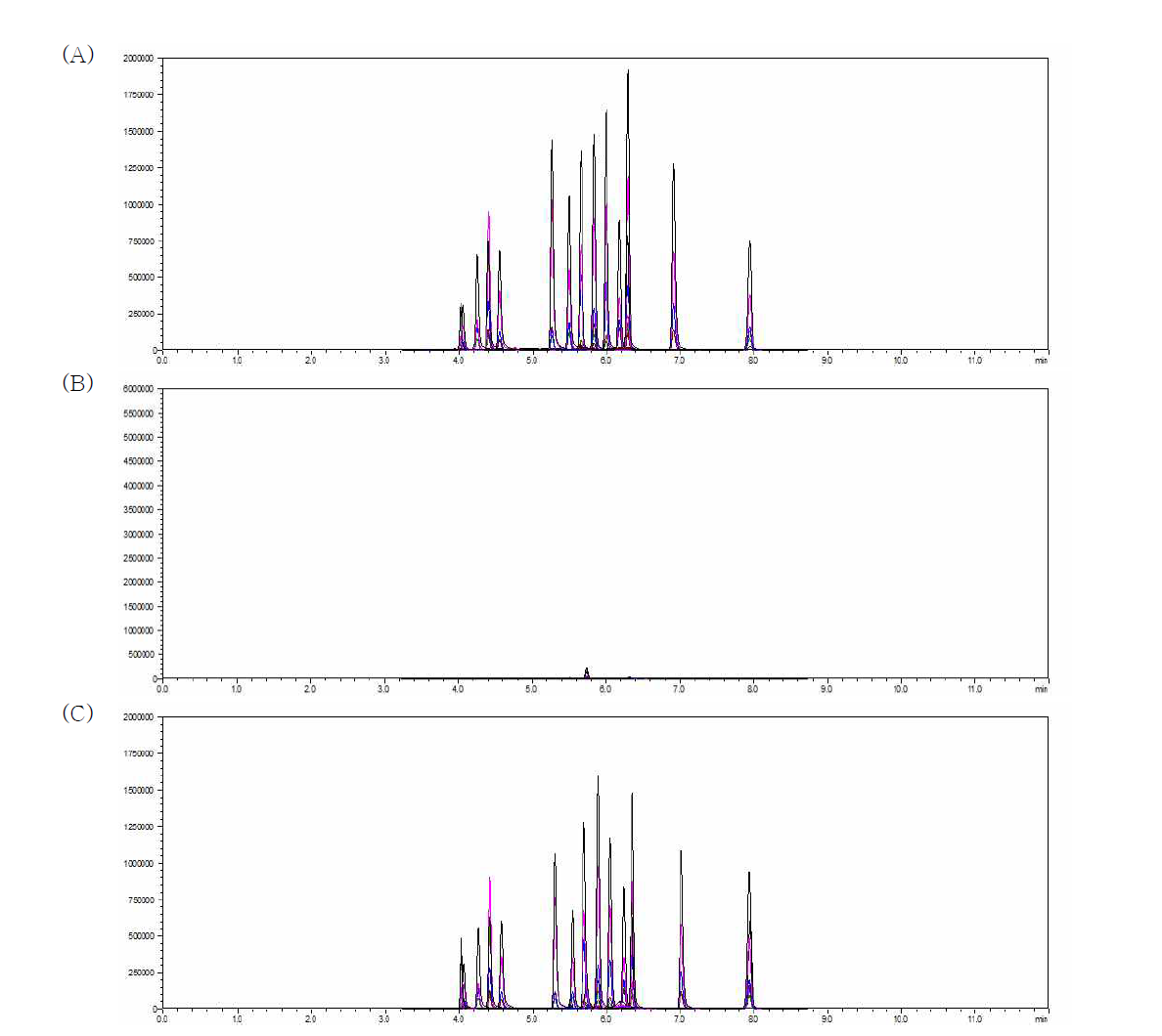 Chromatogram of dyes in eels: Standard solution (A) (0.001 mg/L), matrix blank (B), dyes spiked sample (C) (0.005 mg/kg)