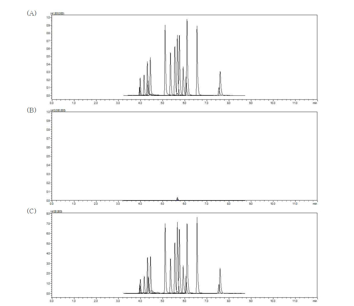 Chromatogram of dyes in cattles: Standard solution (A) (0.001 mg/L), matrix blank (B), dyes spiked sample (C) (0.005 mg/kg)
