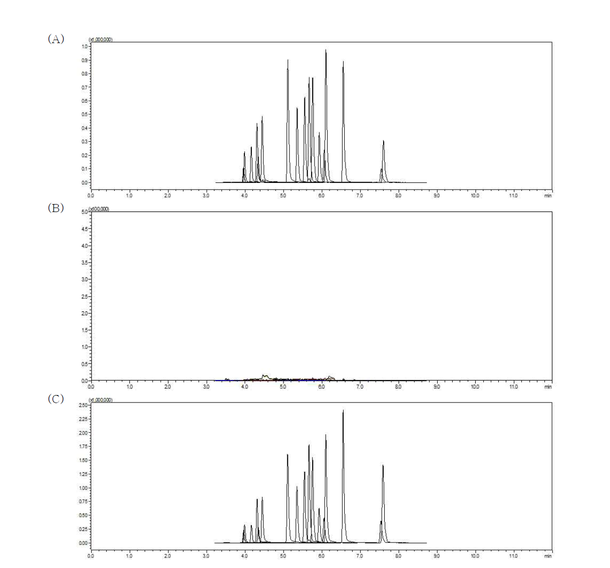 Chromatogram of dyes in swines: Standard solution (A) (0.001 mg/L), matrix blank (B), dyes spiked sample (C) (0.005 mg/kg)