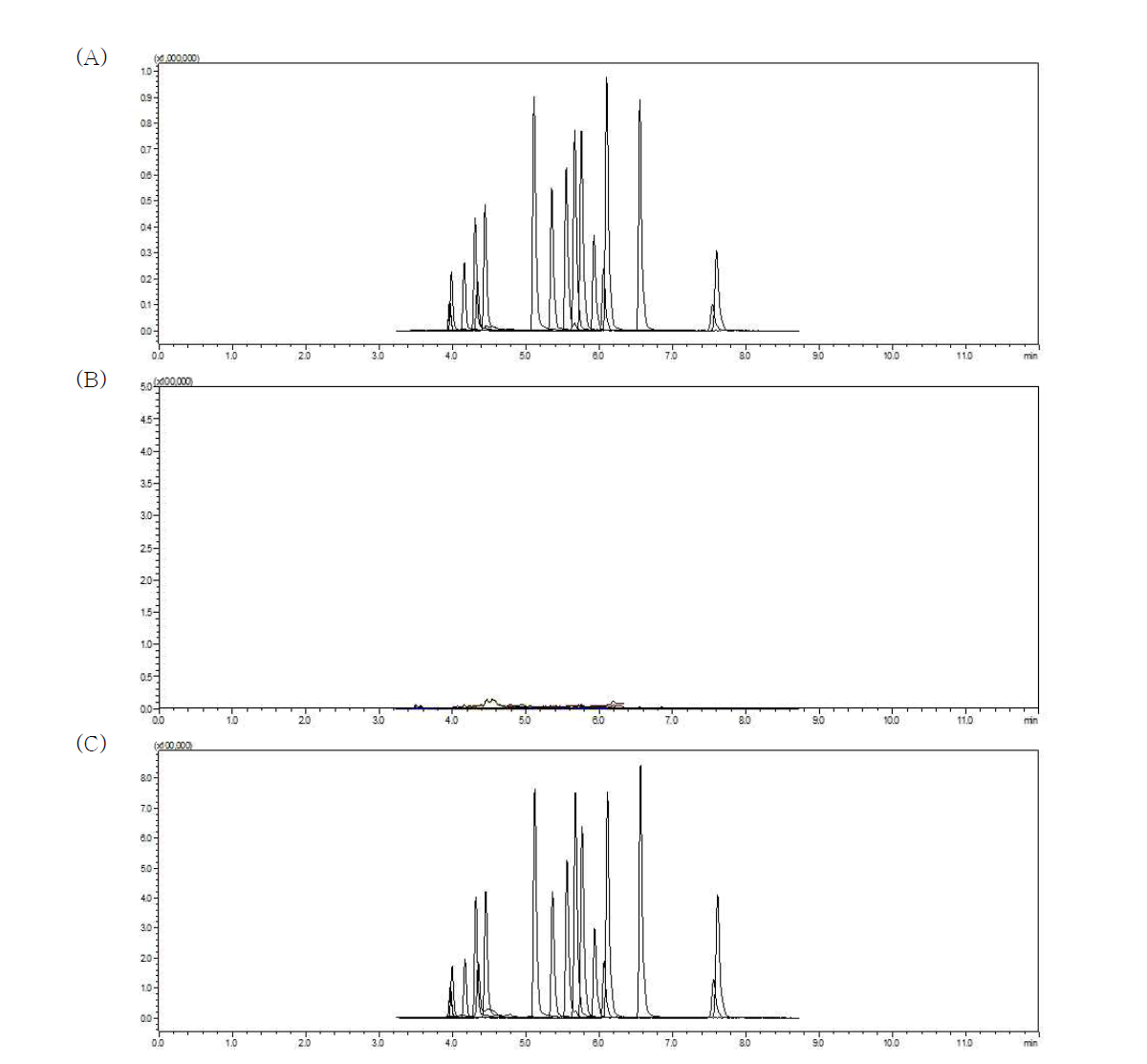 Chromatogram of dyes in milk: Standard solution (A) (0.001 mg/L), matrix blank (B), dyes spiked sample (C) (0.005 mg/kg)