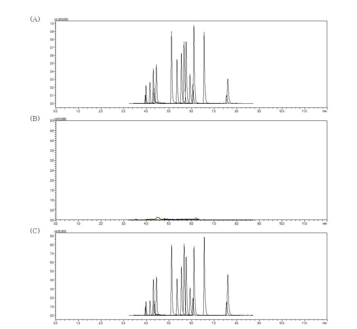 Chromatogram of dyes in eggs: Standard solution (A) (0.001 mg/L), matrix blank (B), dyes spiked sample (C) (0.005 mg/kg)