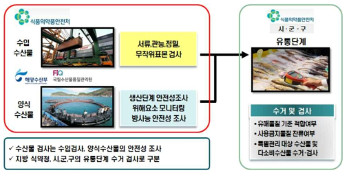 Inspection system for fishery products in Korea