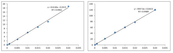 Standard calibration curve for ethoxyquin and ethoxyquin dimer