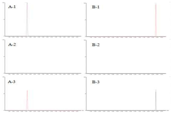 LC-MS/MS chromatogram of ethoxyquin (A) and ethoxyquin dimer (B) : standard solution (0.005 mg/kg): (1), matrix blank of salmon : (2) and standard spiked salmon sample : (3)
