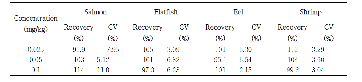 Validation results for the analytical method of Ethoxyquin in salmon, flatfish, eel and shrimp (n=5)