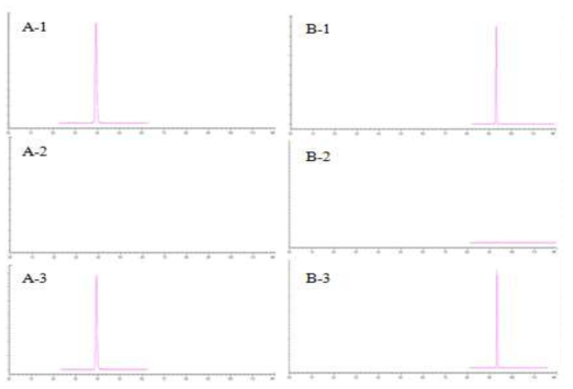 LC-MS/MS chromatogram of ethoxyquin (A) and ethoxyquin dimer (B) : standard solution (0.005 mg/kg):: (1), matrix blank of eel : (2) and standard spiked eel sample : (3)