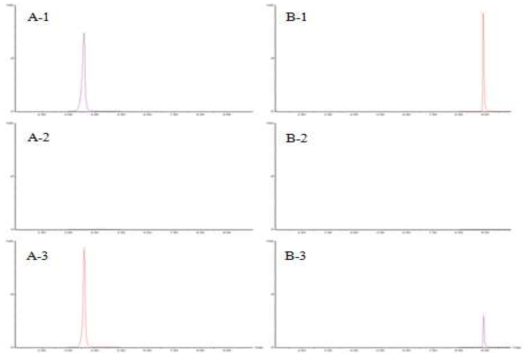 LC-MS/MS chromatogram of ethoxyquin (A) and ethoxyquin dimer (B) : standard solution (0.005 mg/kg):: (1), matrix blank of flat fish : (2) and standard spiked flat fish sample : (3)