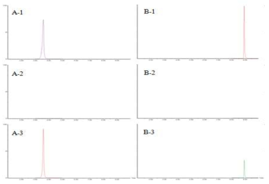 LC-MS/MS chromatogram of ethoxyquin (A) and ethoxyquin dimer (B) : standard solution (0.005 mg/kg):: (1), matrix blank of shrimp : (2) and standard spiked shrimp sample : (3)